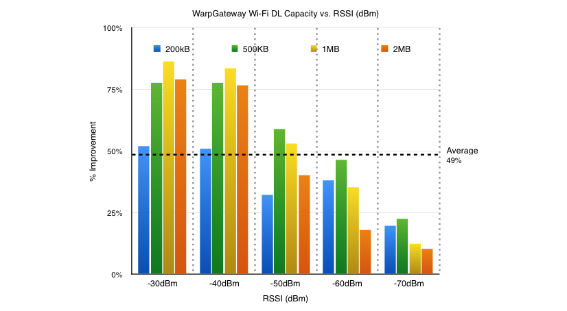 WarpGateway Benchmark