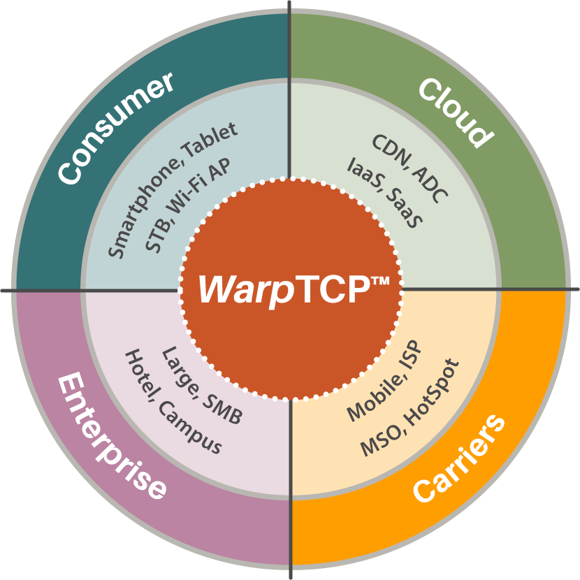 WarpTCP Solutions Target for TCP Optimization