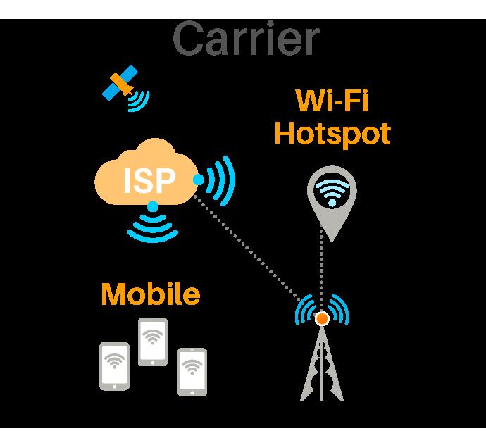 Badu Carrier Solutions