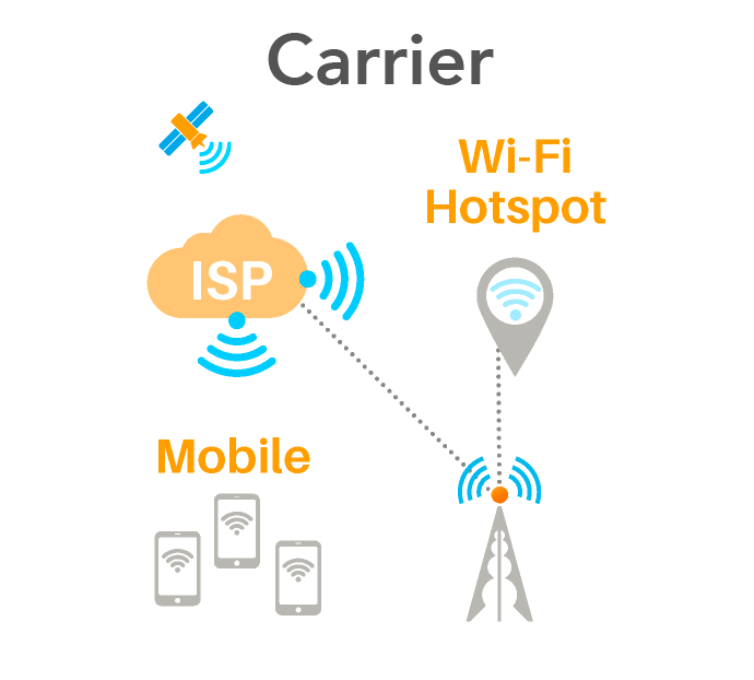 Carrier Internet Service Providers Mobile and Wi-Fi Hotspot