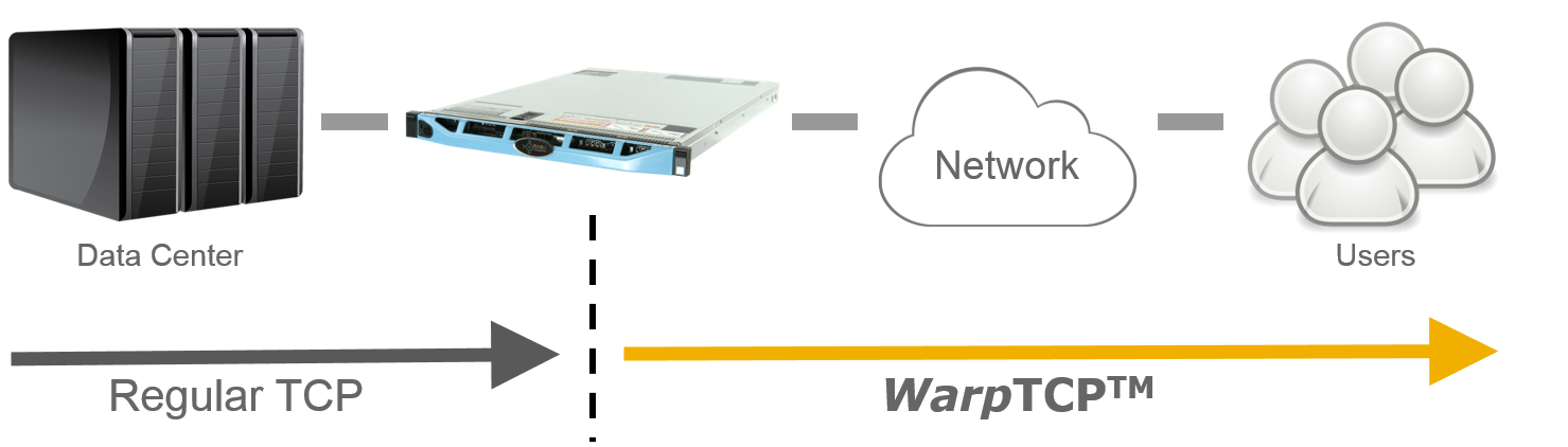 WarpEngine Deployment Diagram