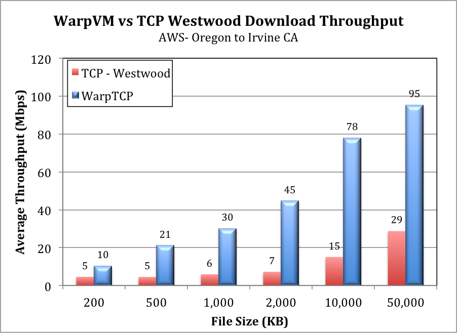 WarpVM vs Westwood