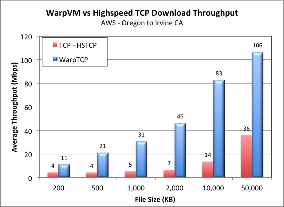 WarpVM vs HSTCP