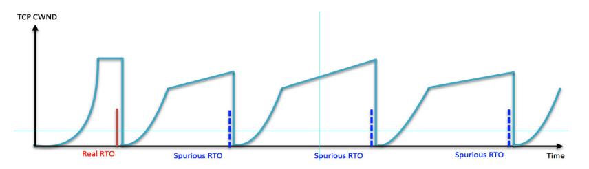 CWND-Graph