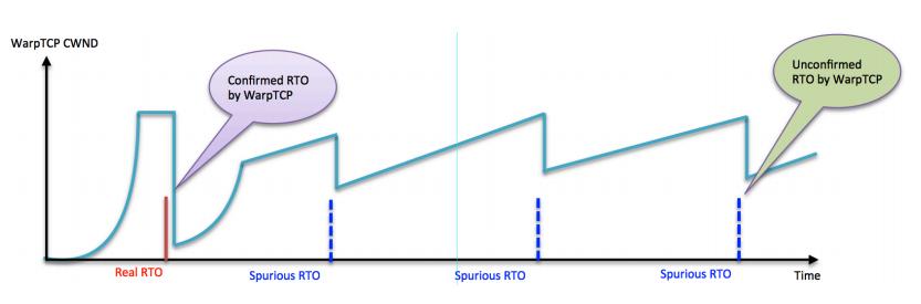Warp-CWND-Graph
