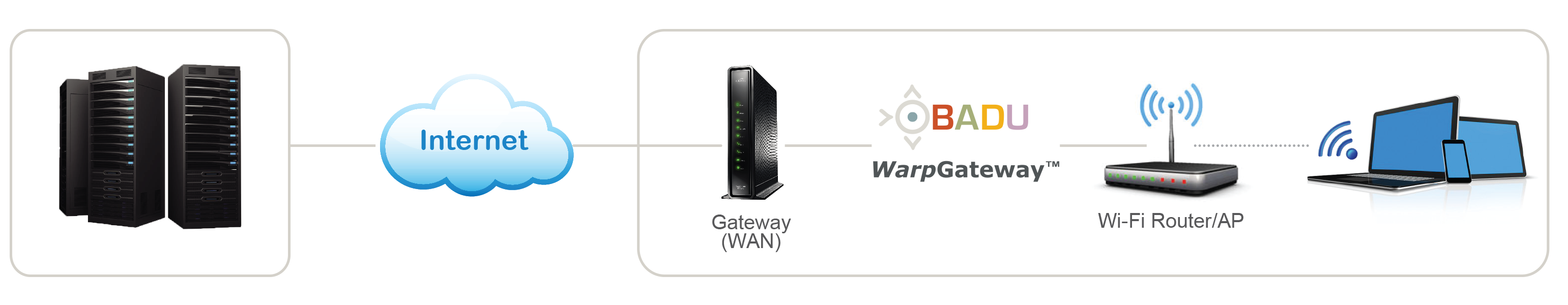 WarpGateway Deployment Diagram
