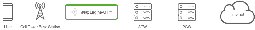 WarpEngine Deployment Diagram