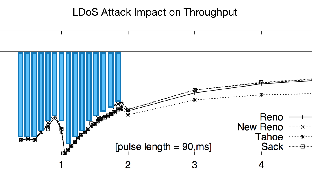 Are Hard-to-Detect, Low Rate DoS Attacks Slowing Down Your Network, or is it Something Else?Read this short blog post and try our free test tool to find out.